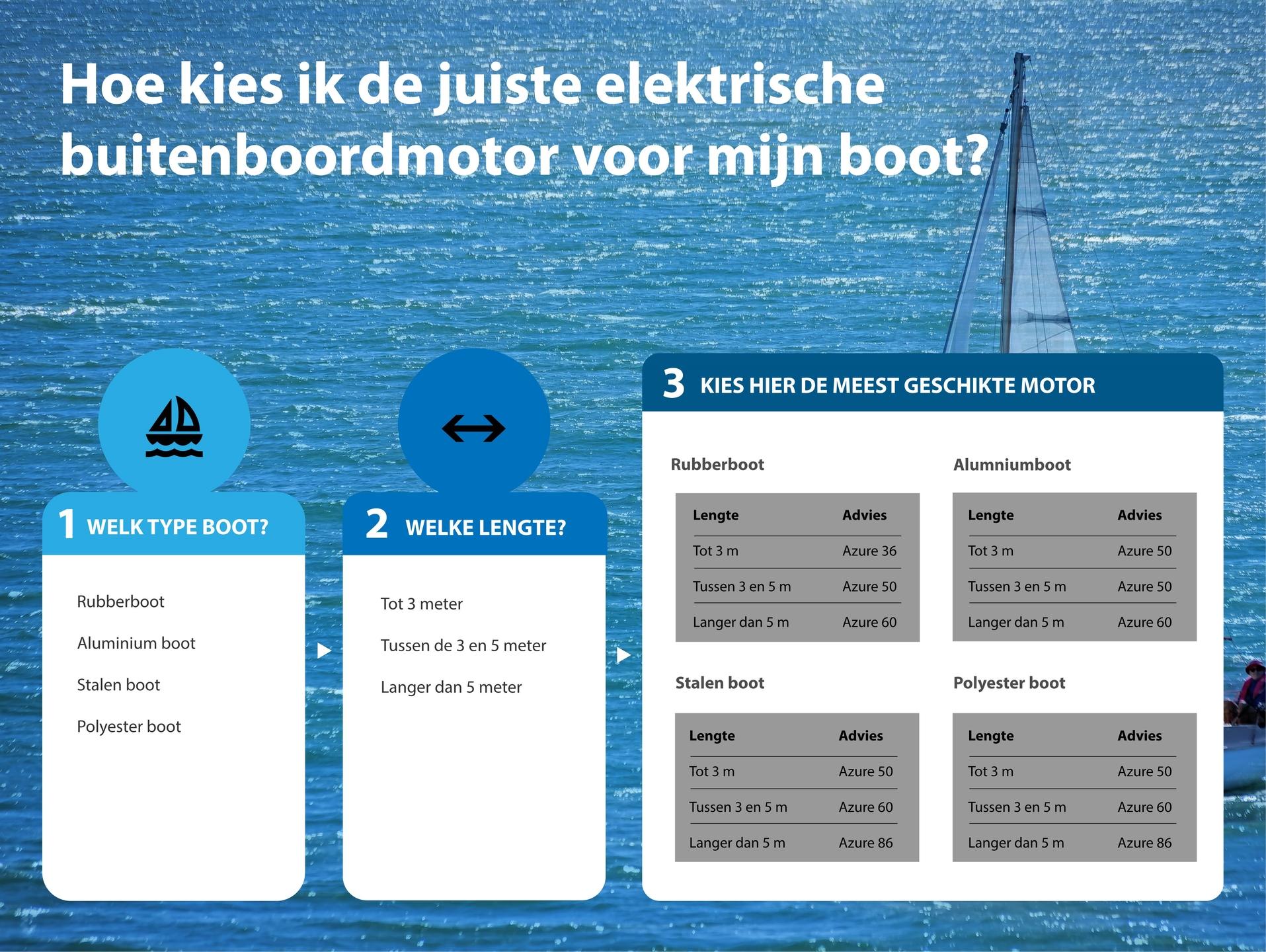 Wat is de beste elektrische buitenboordmotor voor mijn boot?