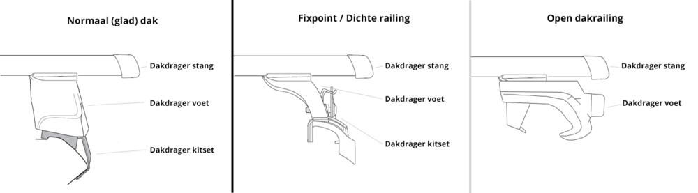 Opbouw dakdragers verschillende daktype